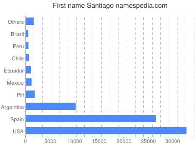 Given name Santiago