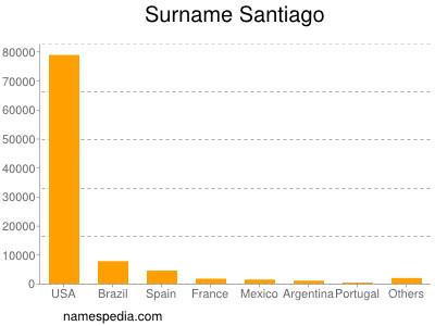 Surname Santiago