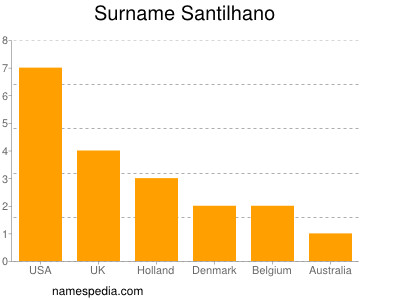 Surname Santilhano
