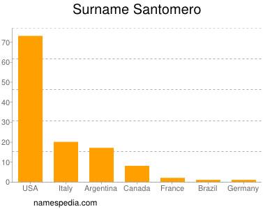 Surname Santomero