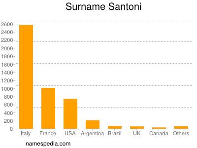 Surname Santoni