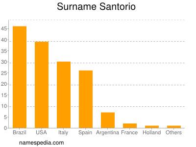 Surname Santorio