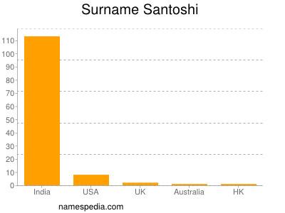 Surname Santoshi