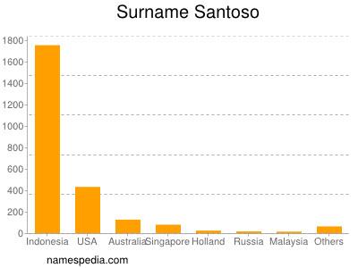 Surname Santoso