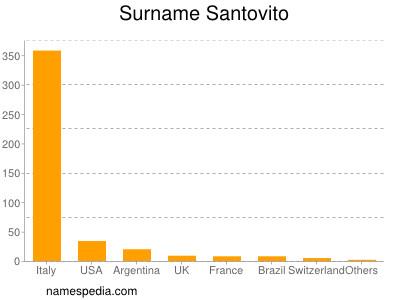 Surname Santovito