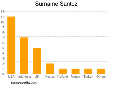 Surname Santoz