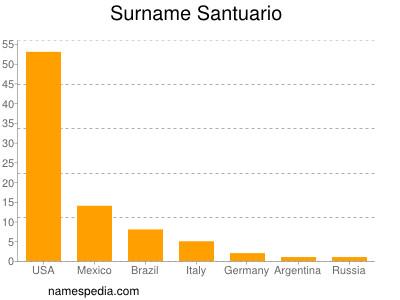 Surname Santuario