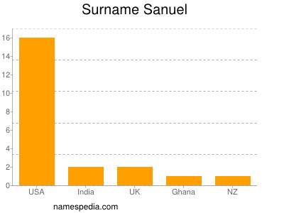 Surname Sanuel