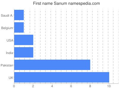 Given name Sanum