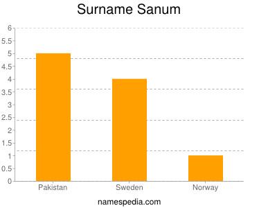 Surname Sanum
