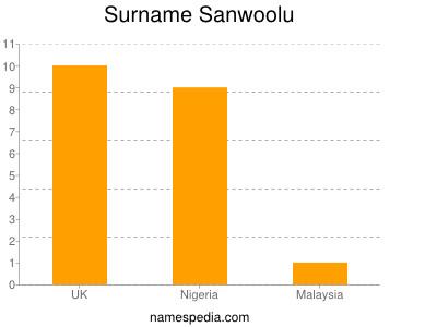 Surname Sanwoolu