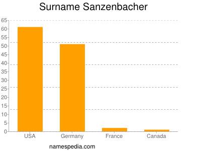 Surname Sanzenbacher