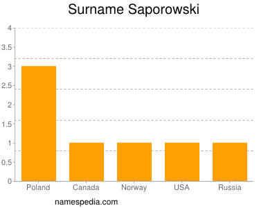 Surname Saporowski