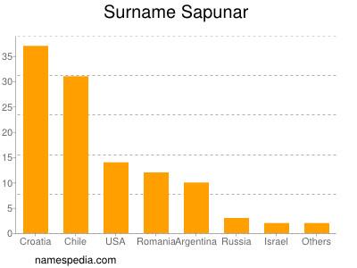 Surname Sapunar