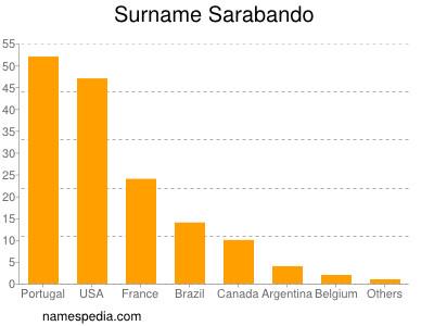 Surname Sarabando