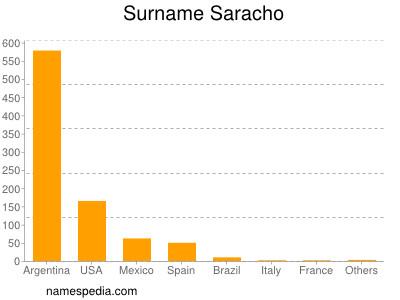 Surname Saracho