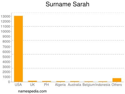 Surname Sarah