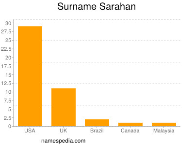 Surname Sarahan