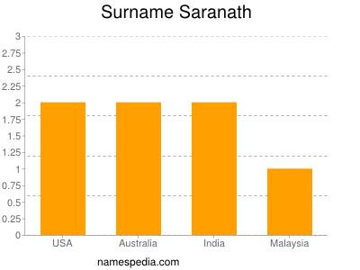 Surname Saranath