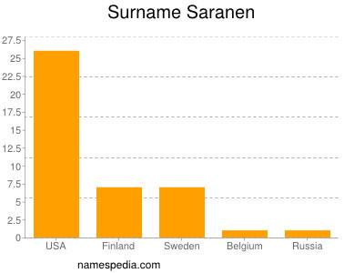 Surname Saranen