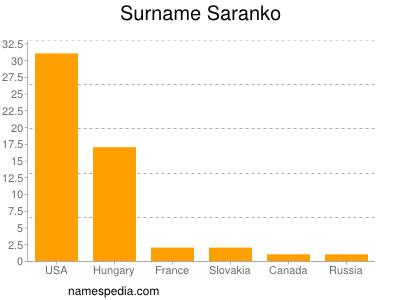 Surname Saranko