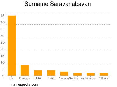 Surname Saravanabavan