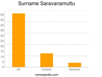 Surname Saravanamuttu