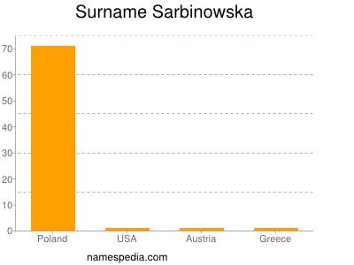 Surname Sarbinowska