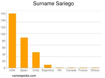 Surname Sariego