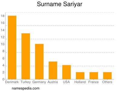Surname Sariyar