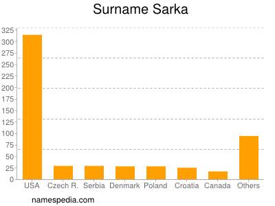 Surname Sarka