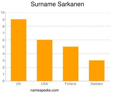 Surname Sarkanen