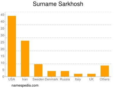 Surname Sarkhosh