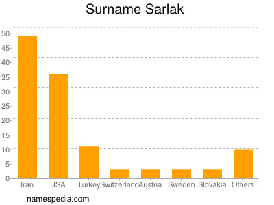Surname Sarlak