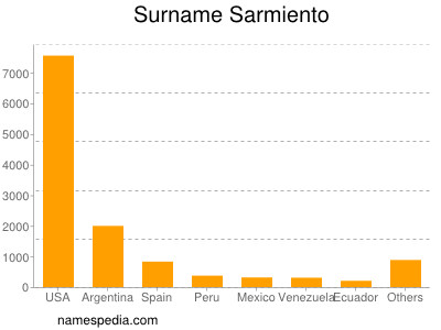 Surname Sarmiento
