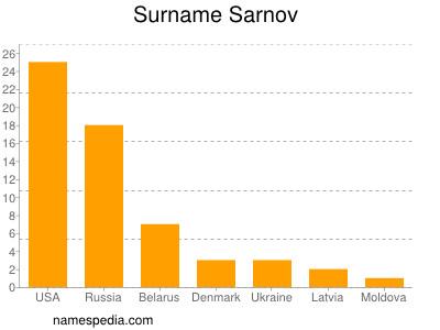 Surname Sarnov