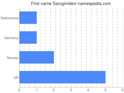 Given name Saroginidevi