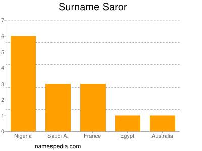Surname Saror