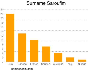 Surname Saroufim