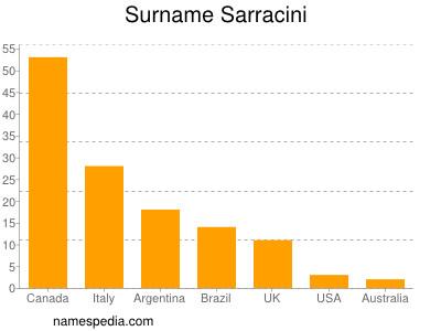 Surname Sarracini