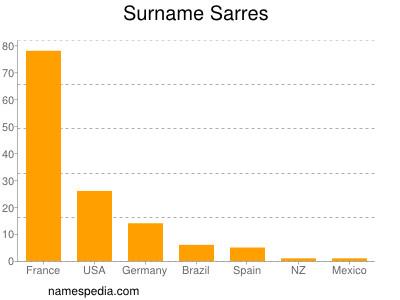 Surname Sarres