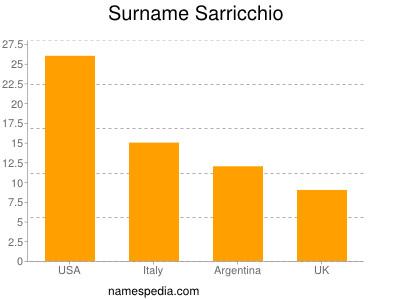 Surname Sarricchio