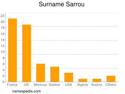 Surname Sarrou