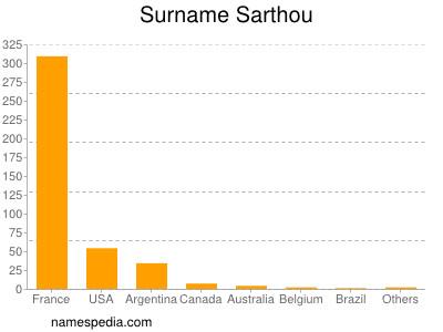 Surname Sarthou