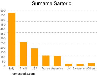 Surname Sartorio