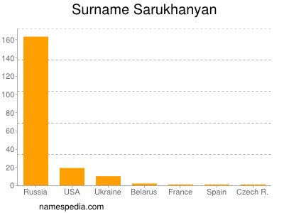 Surname Sarukhanyan