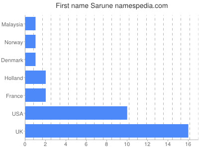 Given name Sarune