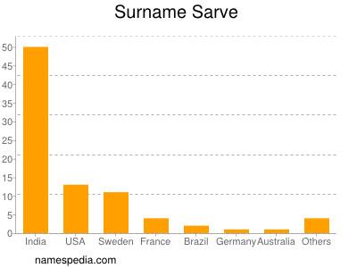 Surname Sarve