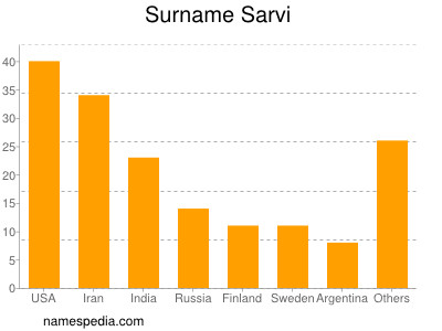 Surname Sarvi