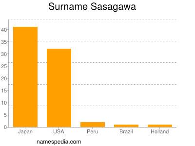 Surname Sasagawa